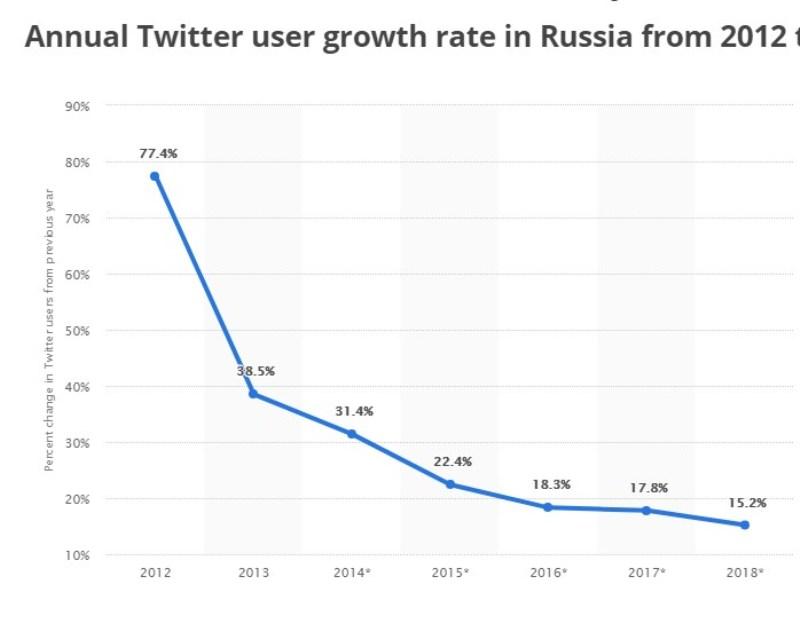 Популярность Твитера в России