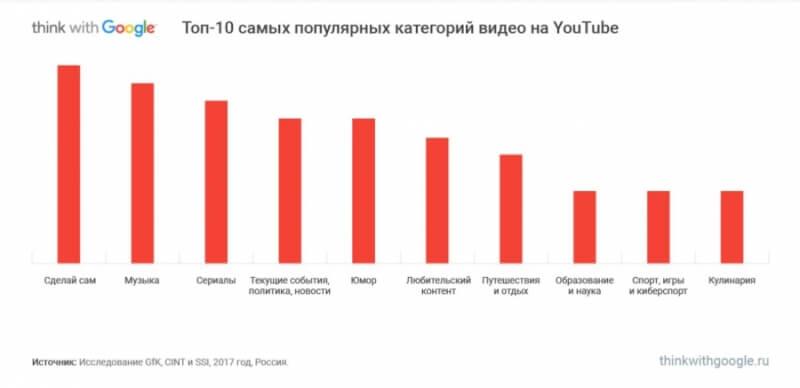 Самые популярные категории видео ютуб