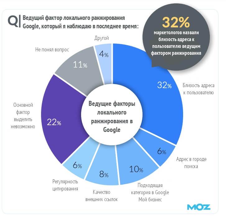 Moz: результаты опроса маркетологов