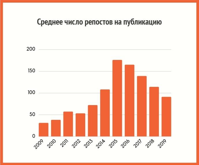 Среднее число репостов на публикацию