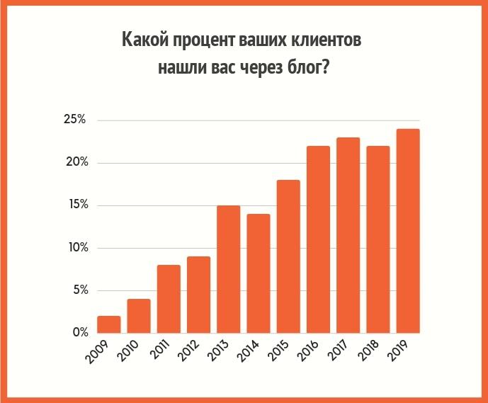 Какой процент клиентов нашли вас через блог