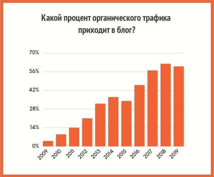 Процент органического трафика на блог