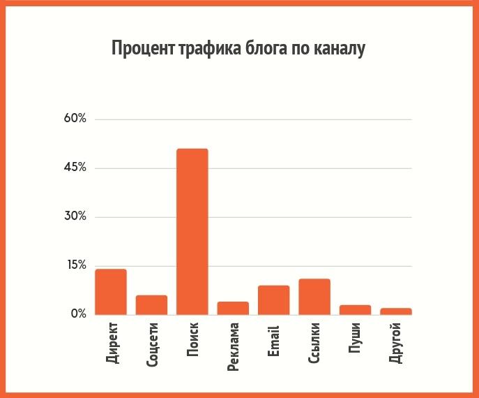 Процент трафика блога по каналу