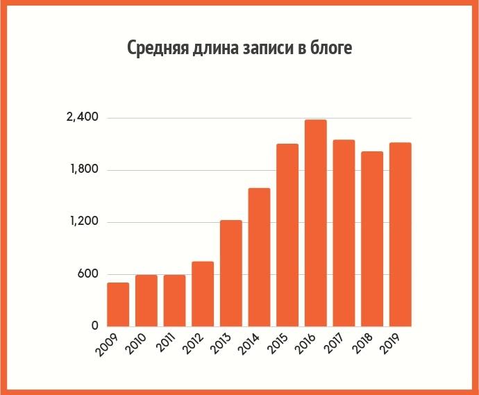 Средняя длина записи в блоге