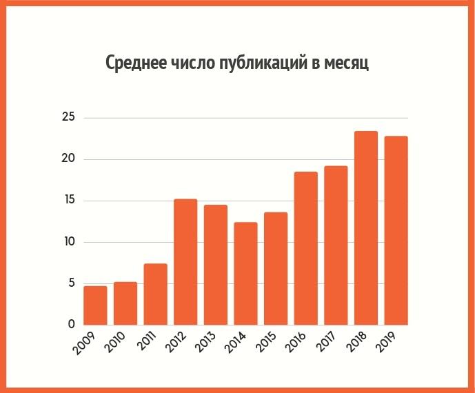 Среднее число публикаций в месяц