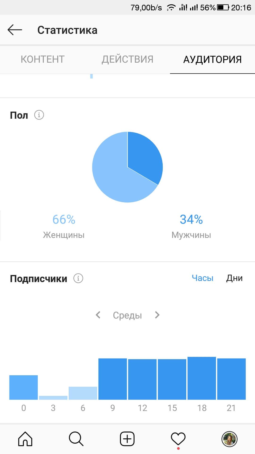 Поведение аудитории Инстаграм