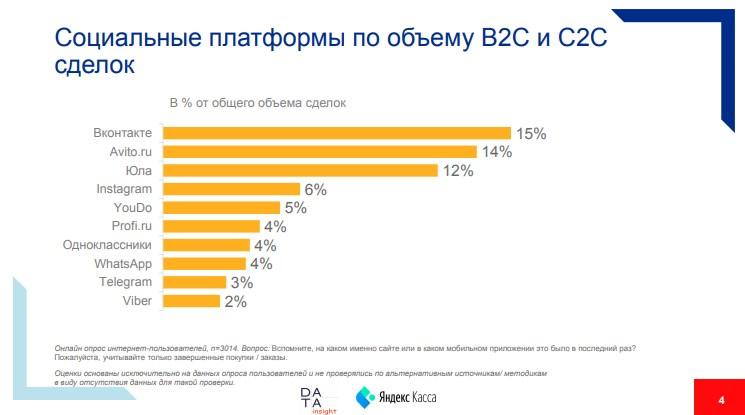 Самые популярные платформы для социальной коммерции.
