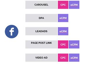 Основные форматы и модели оплаты в Facebook и Instagram в Performance-стратегии 1