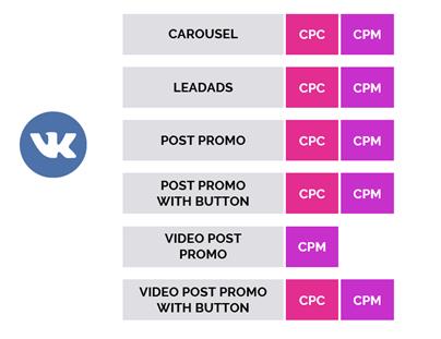 Основные форматы и модели оплаты в Вконтакте в Performance-стратегии
