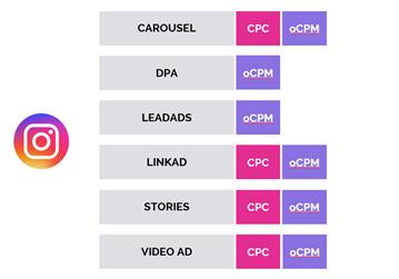 Основные форматы и модели оплаты в Facebook и Instagram в Performance-стратегии 2