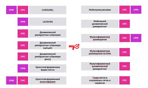 Основные форматы и модели оплаты в myTarget в Performance-стратегии