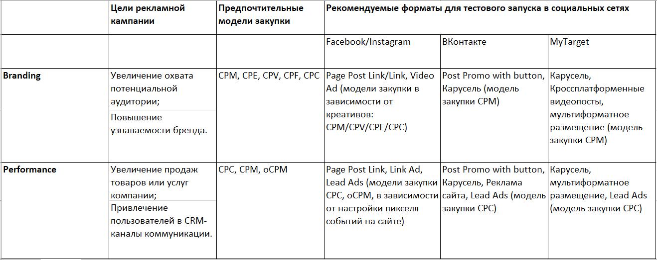 Этапы проработки медиамикса для тестового запуска в социальных сетях