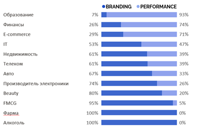 Классификация рекламных кампаний по отраслям