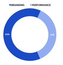 Структура бюджетов рекламных кампаний в разбивке по целям в социальных сетях