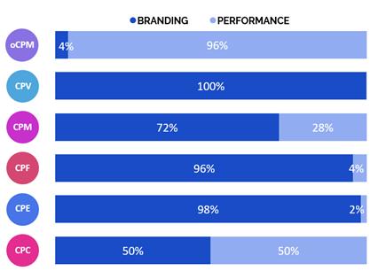 Распределение моделей закупки по рекламным целям