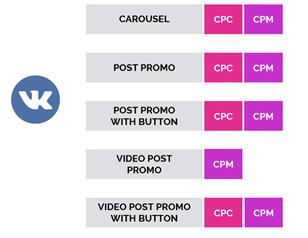 Основные форматы и модели оплаты в Вконтакте в Branding-стратегии