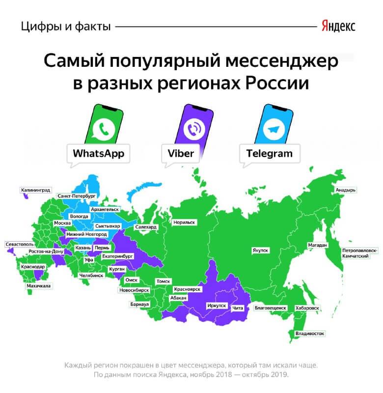 Самые популярные мессенджеры в России