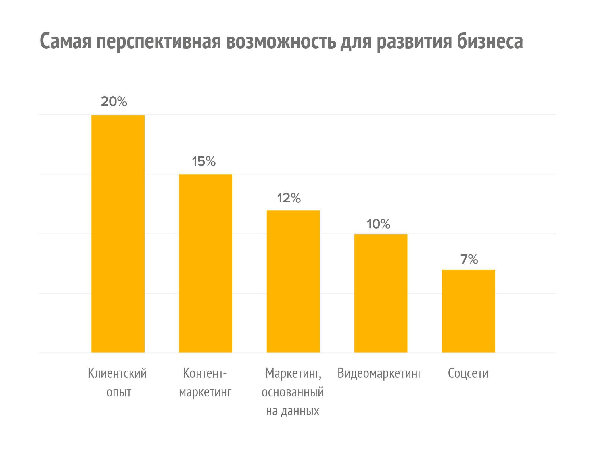 Клиентский опыт статистика