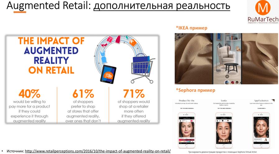 Тренды ecommerce 6